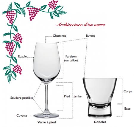 structure d'un verre
